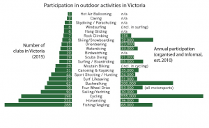 Participation in Outdoor activity in Victoria graph